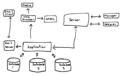 access-programmiererung